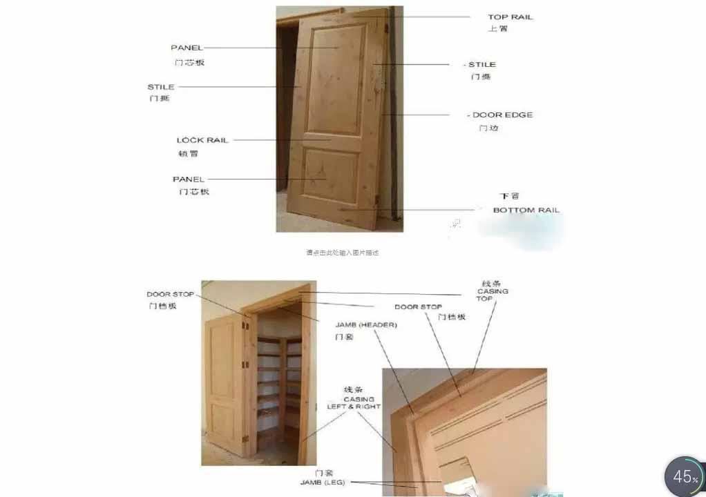木门的组成部分、内部结构和分类详细资料